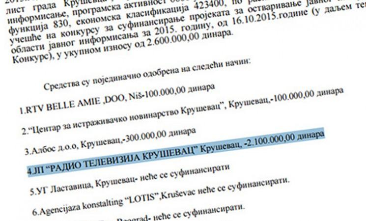 Preispitati odluku o poklanjanju 17.000 evra RTV Kruševac
