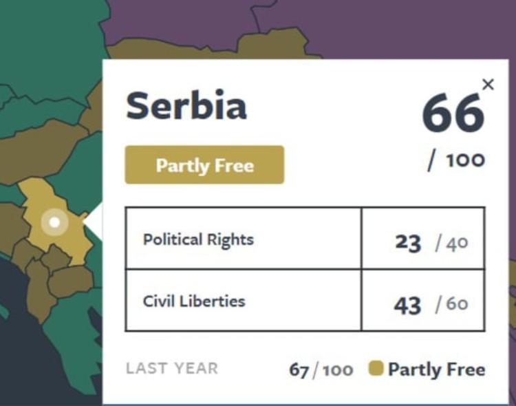 Izveštaj Fridom hausa realnost građana Srbije već 8 godina